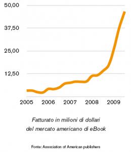 Grafico vendite eBook